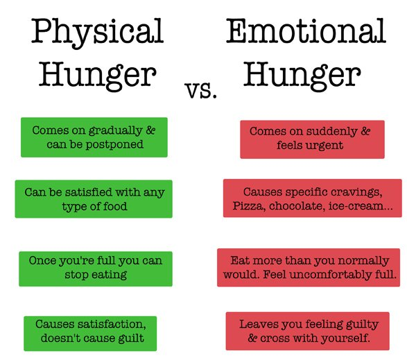 Physical vs Emotional Hunger